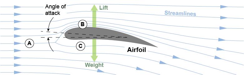 Propeller Blade   Lift   MTwallets